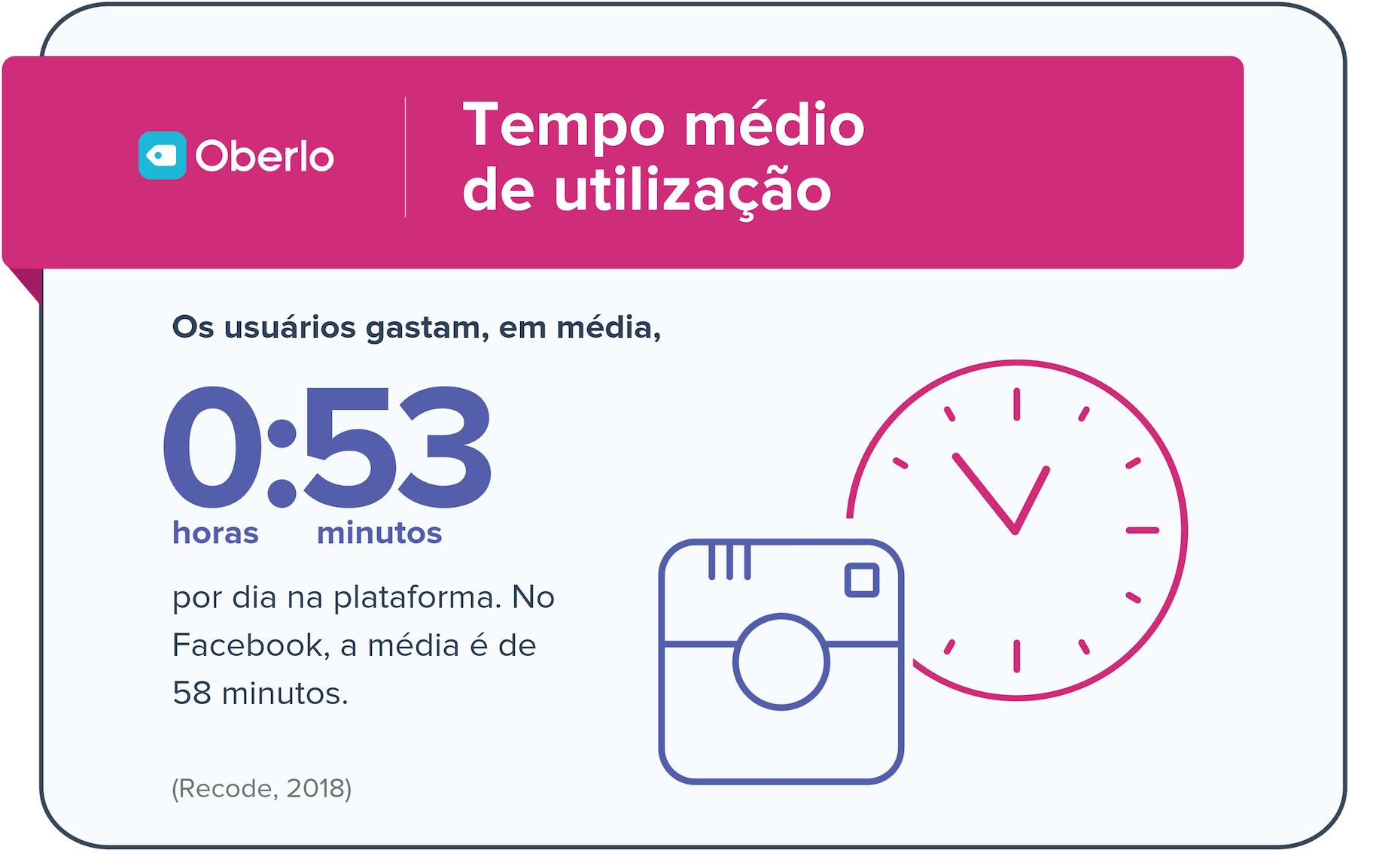 Atividade Instagram: tempo médio de uso