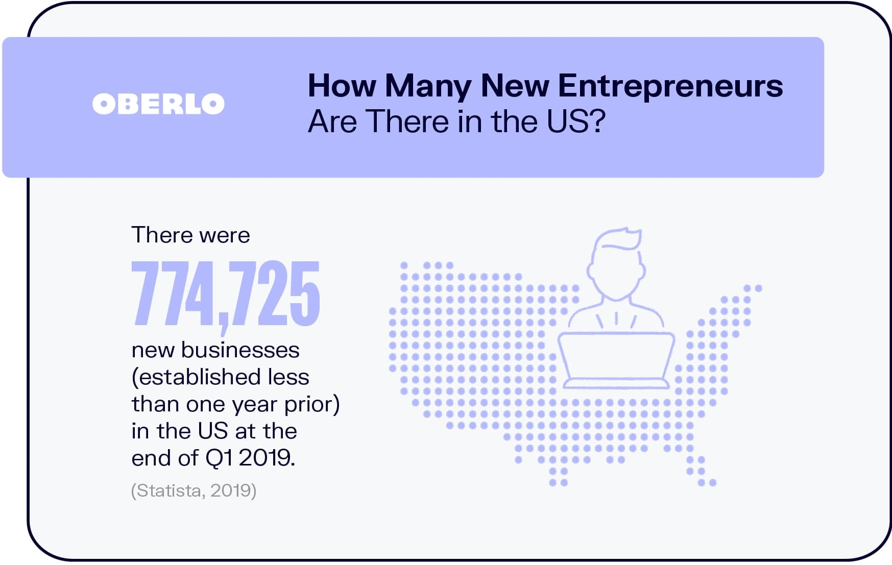 How Many New Entrepreneurs Are There in the US?