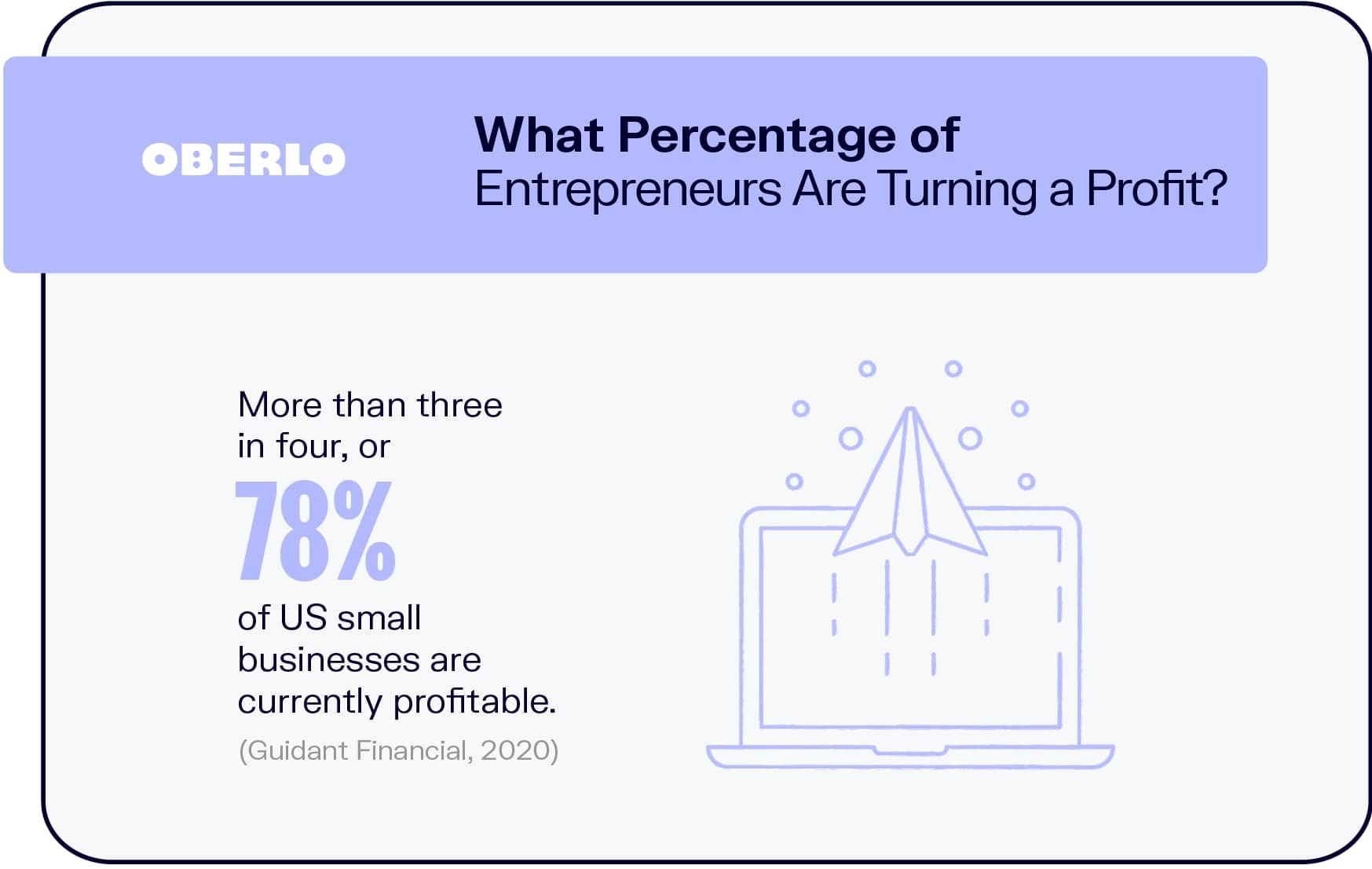 What Percentage of Entrepreneurs Are Turning a Profit?