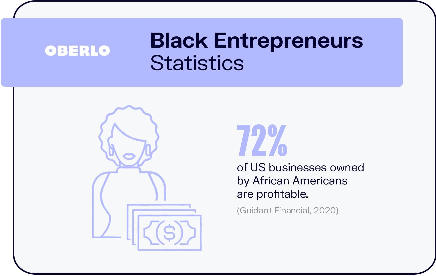 Black Entrepreneurs Statistics