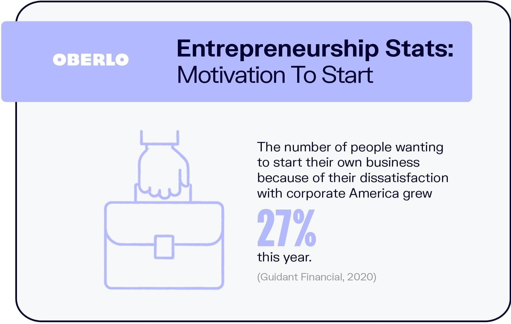 Entrepreneurship Stats: Motivation To Start