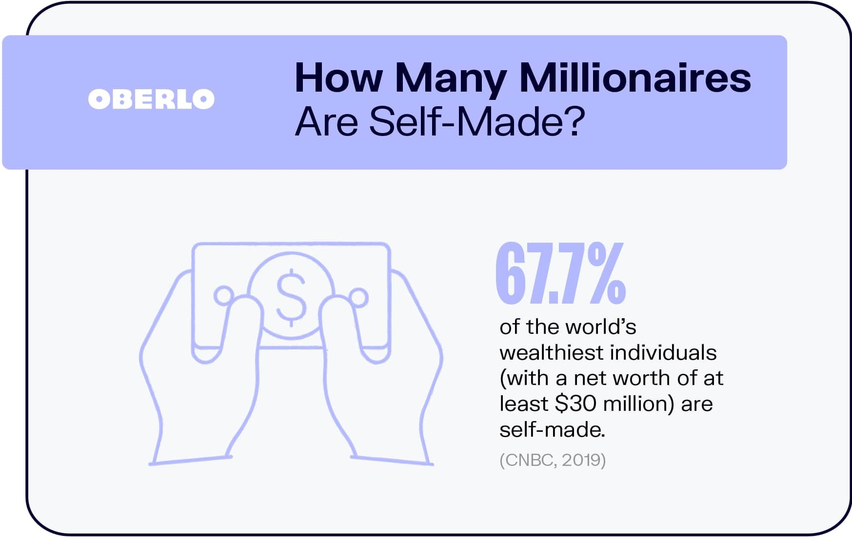 How Many Millionaires Are Self-Made?