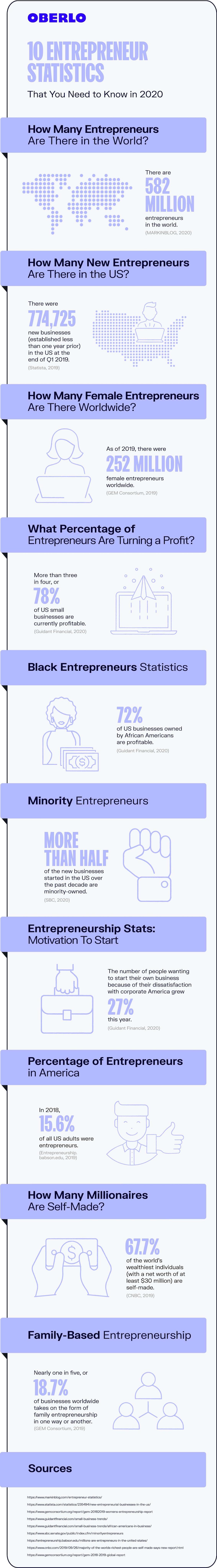 entrepreneur statistics 2020