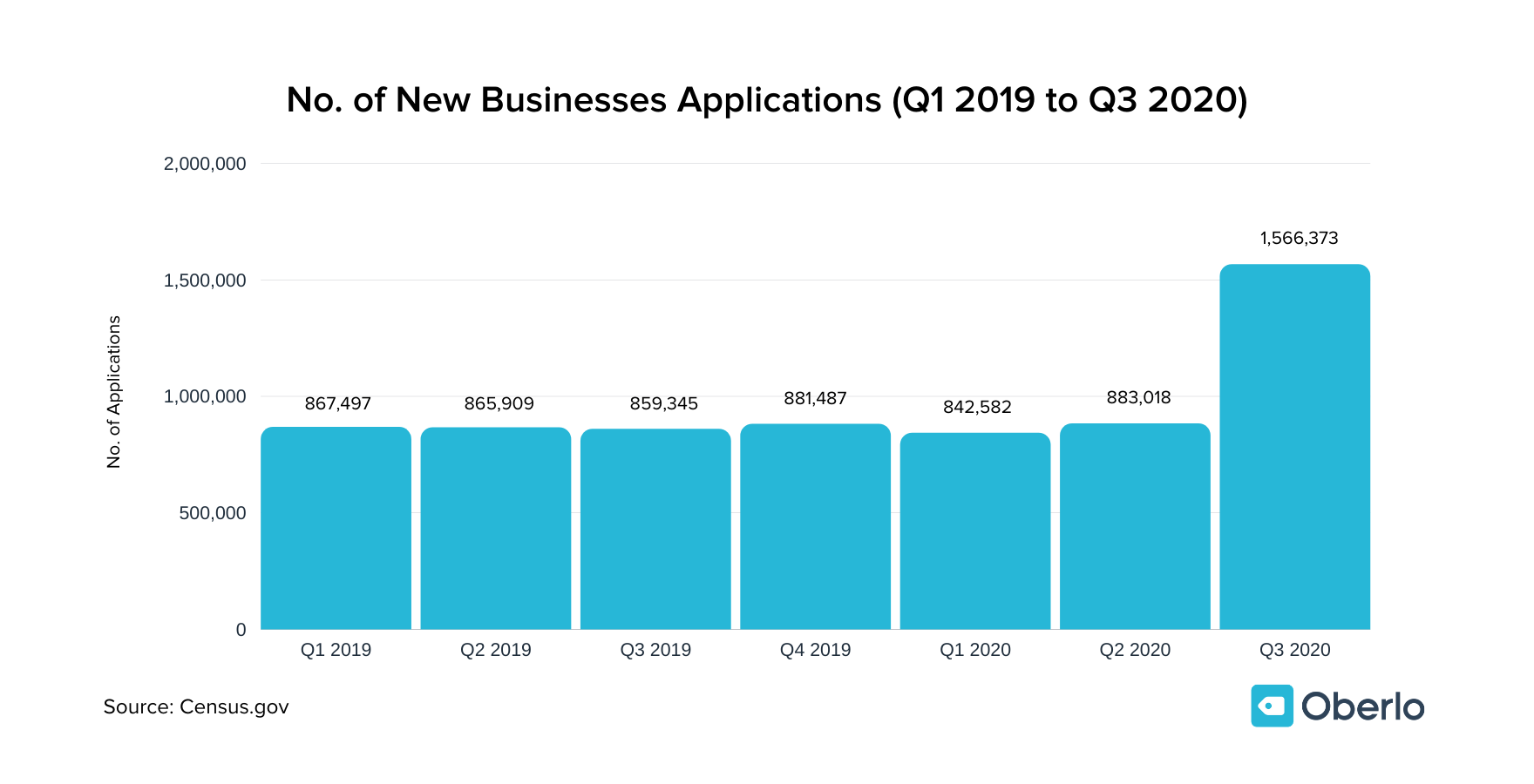 No. of New Businesses Applications (Q1 2019 to Q3 2020)