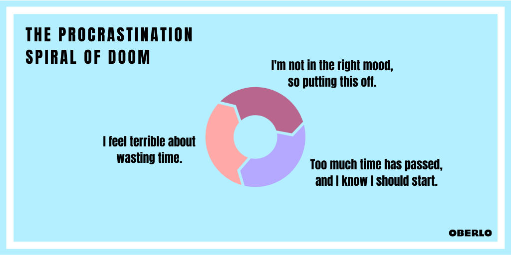 How to Stop Procrastinating Now: The Spiral of Doom