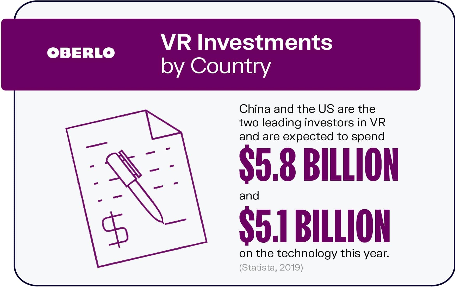 VR Investments by Country