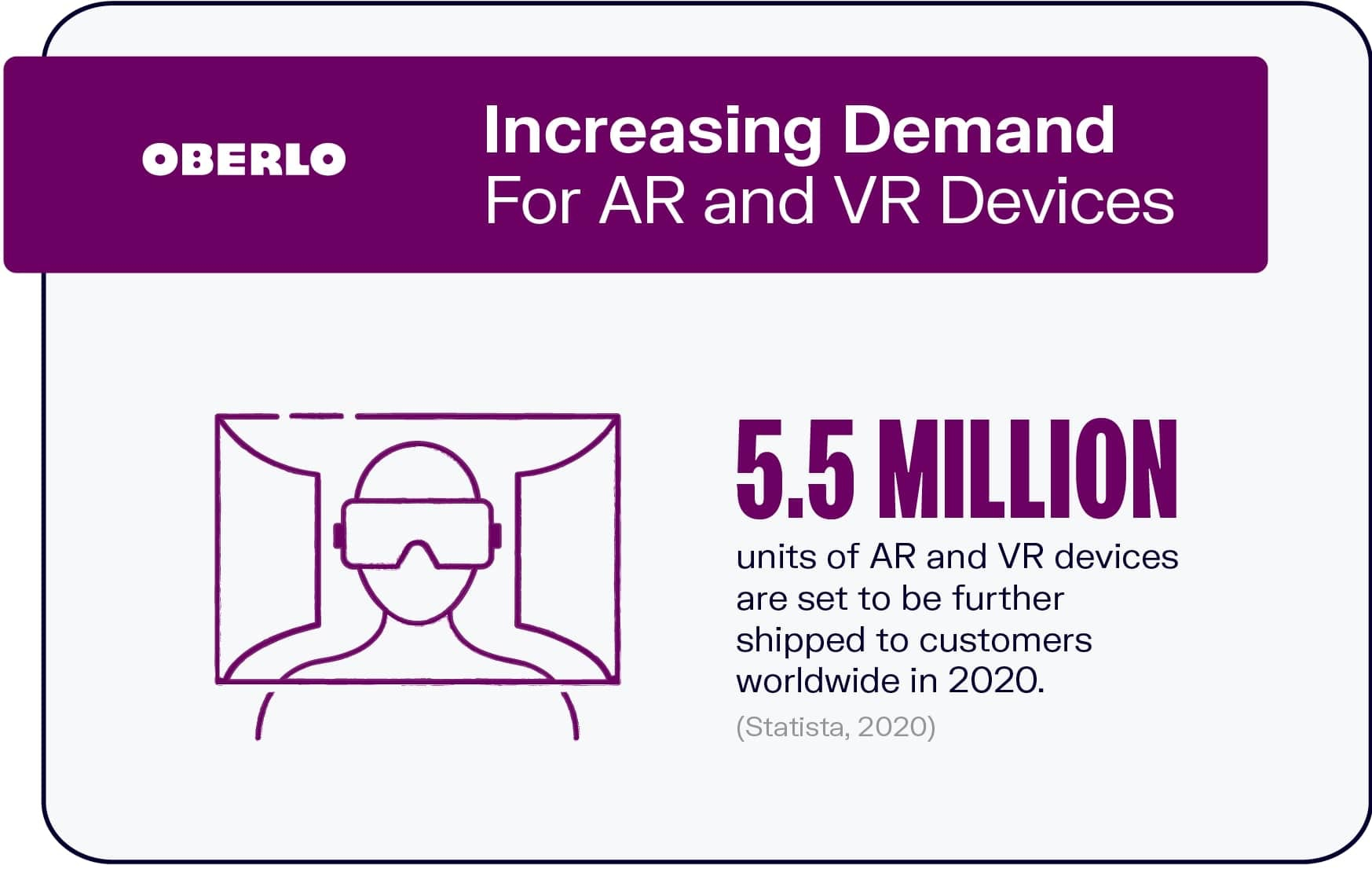 Increasing Demand For AR and VR Devices