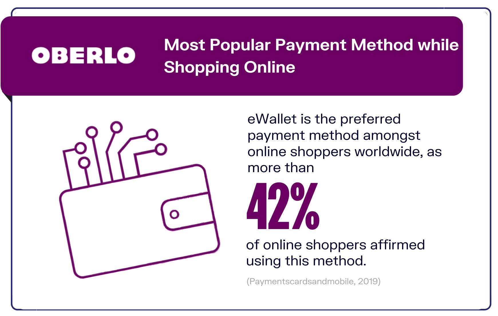 Most Popular Online Payment Method