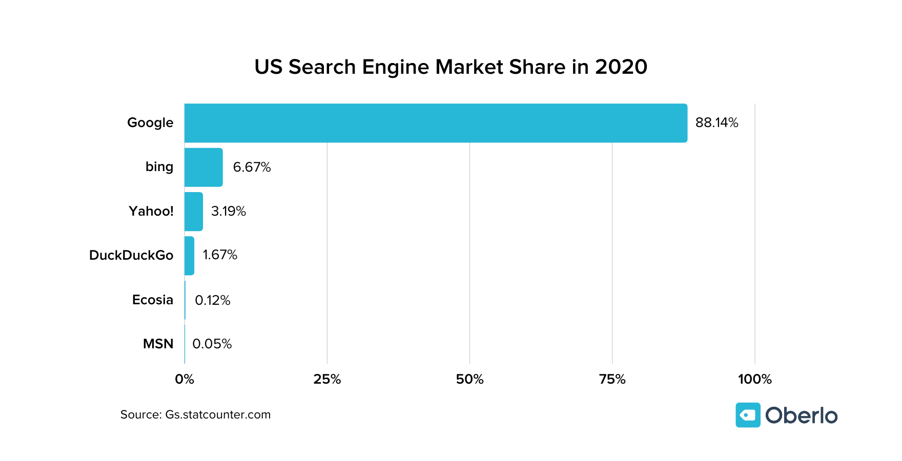US Search Engine Market Share chart