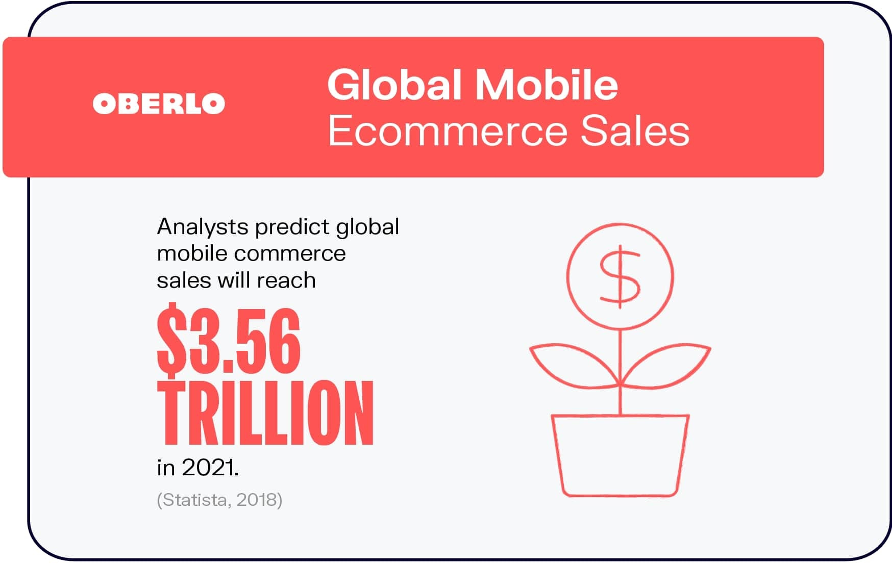 Global Mobile Ecommerce Sales