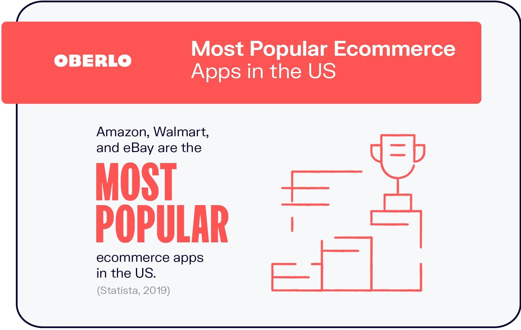 Most Popular Ecommerce Apps in the US