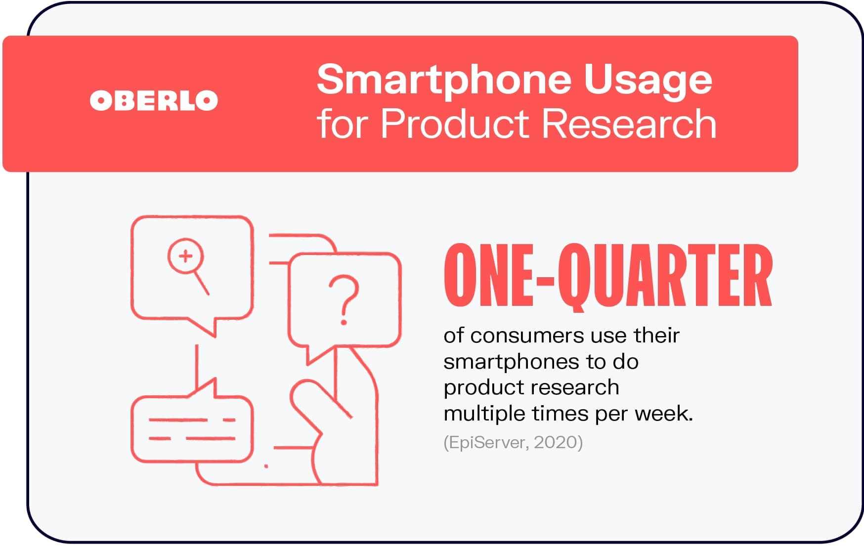 Smartphone Usage for Product Research