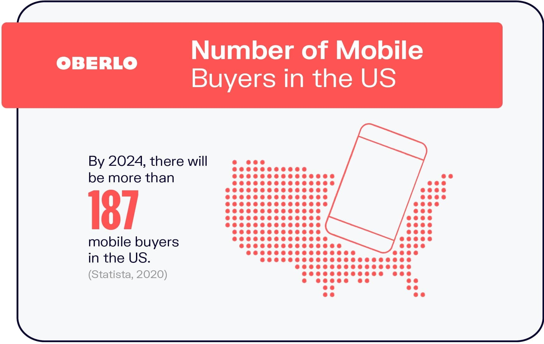 Number of Mobile Buyers in the US