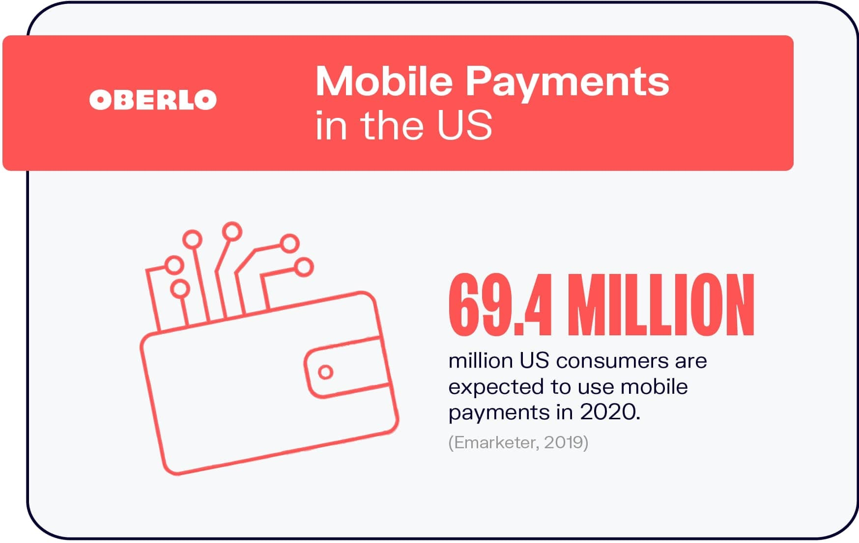 Mobile Payments in the US