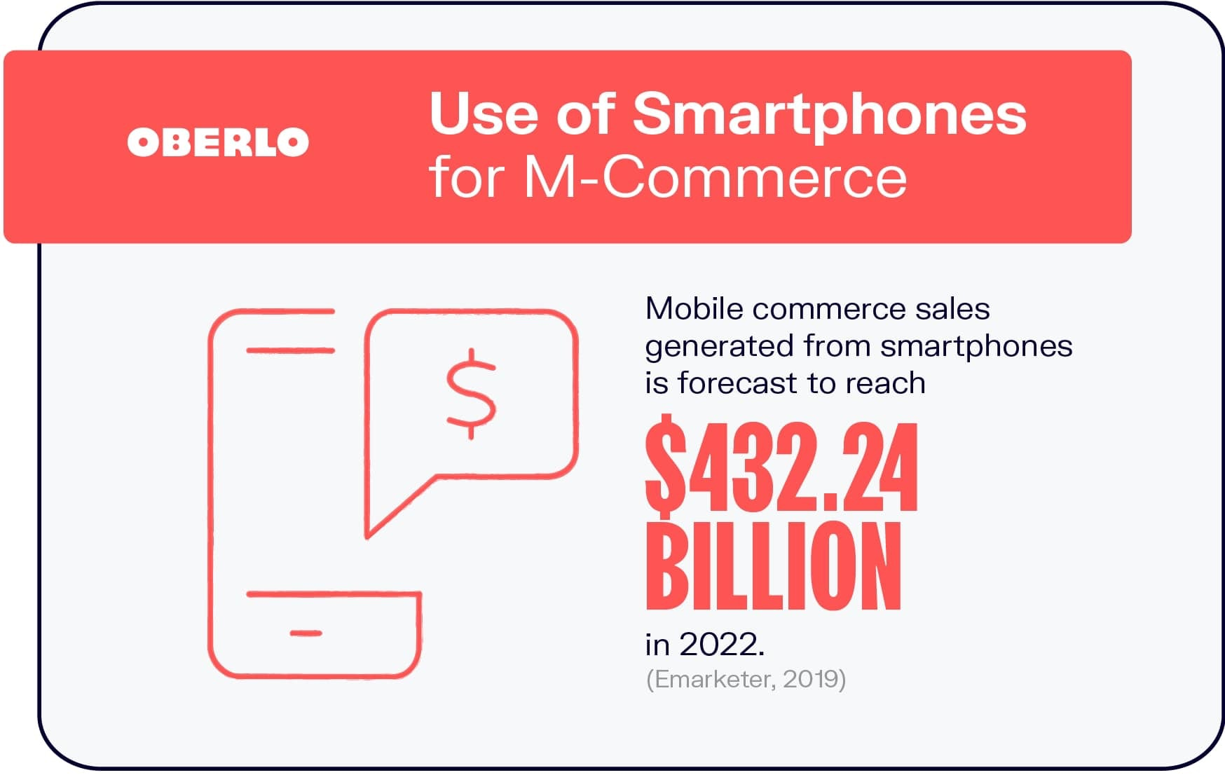 Use of Smartphones for M-Commerce