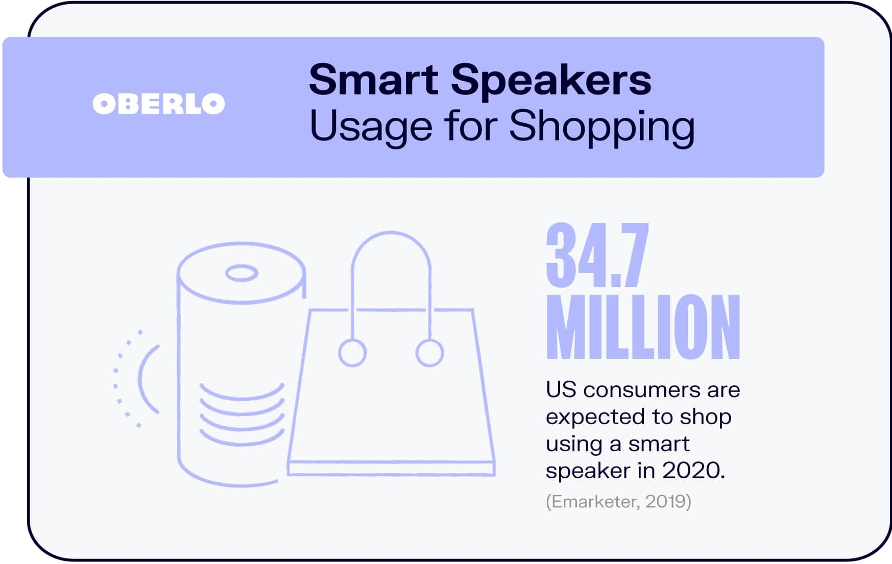 Smart Speakers Usage for Shopping