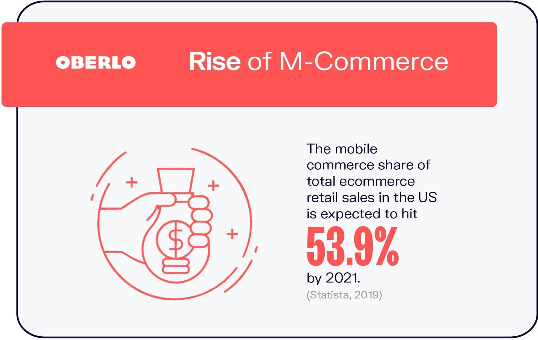 Rise of M-Commerce