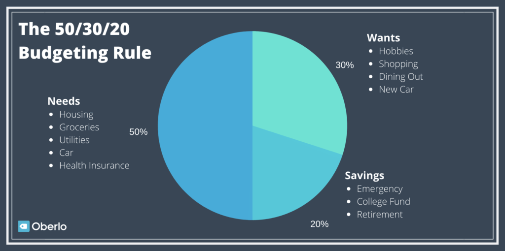 Personal Finance Tips: Save with the 50/30/20 Rule