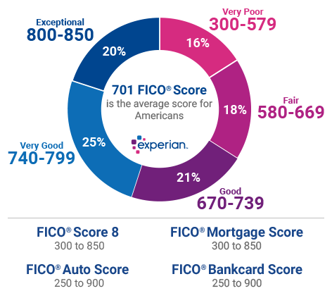 Personal Finance Tips: Learn the Credit Score Bands