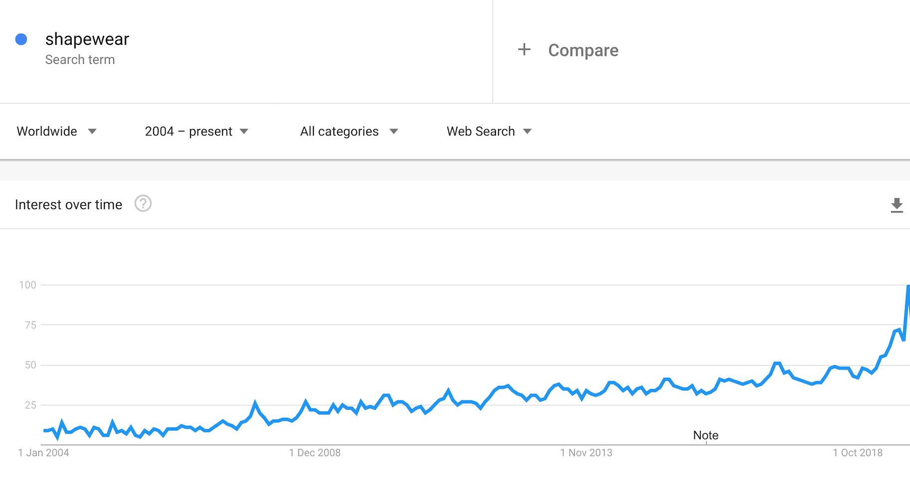 shapeware demand on the rise