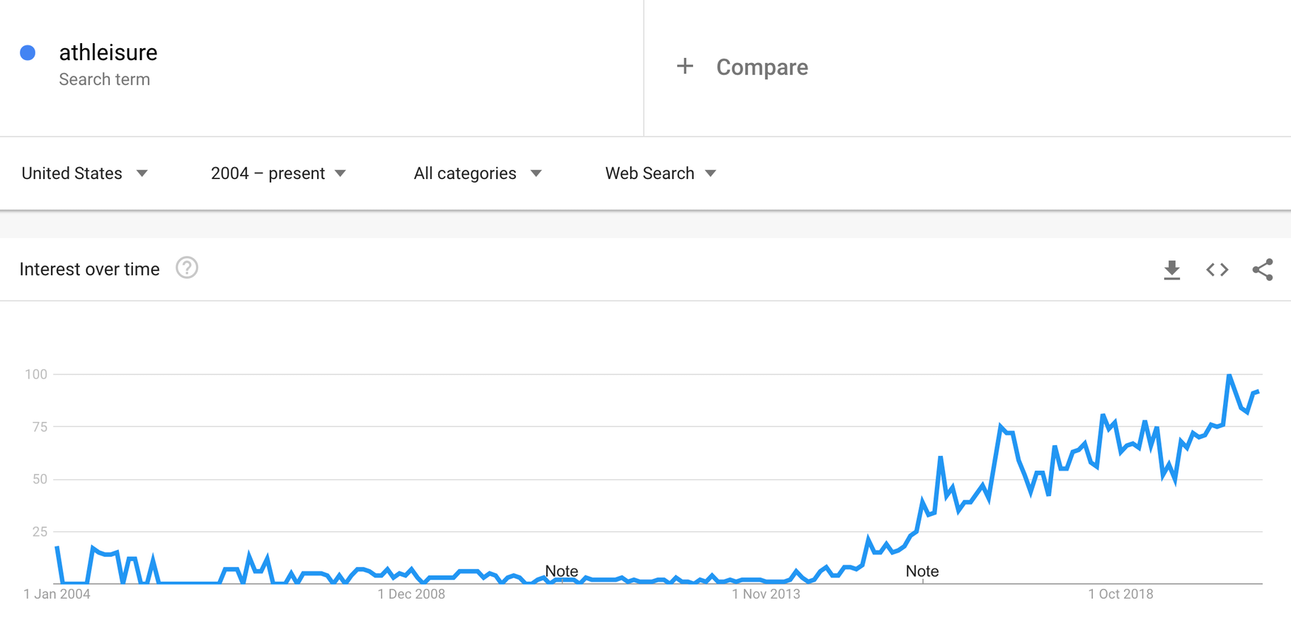 athleisure google trends