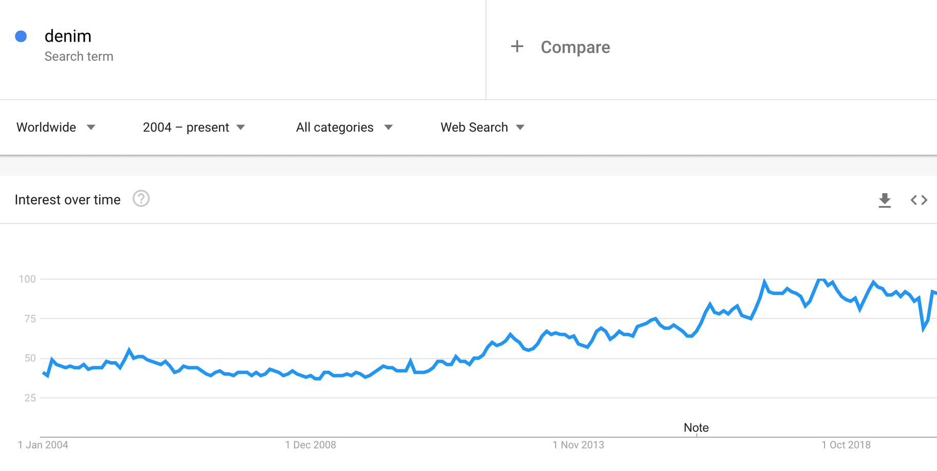 denim google trends
