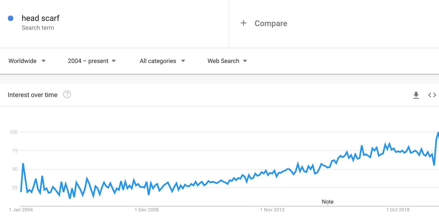 head scraf google trends