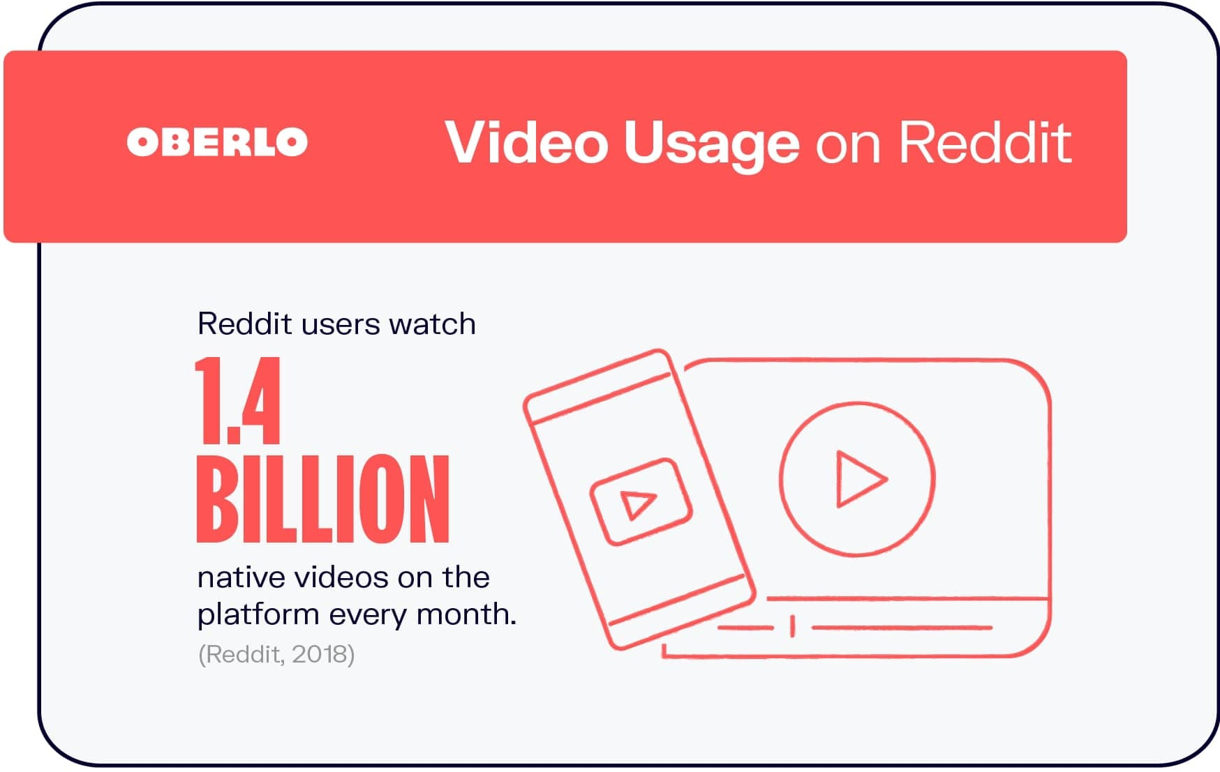 Video Usage on Reddit