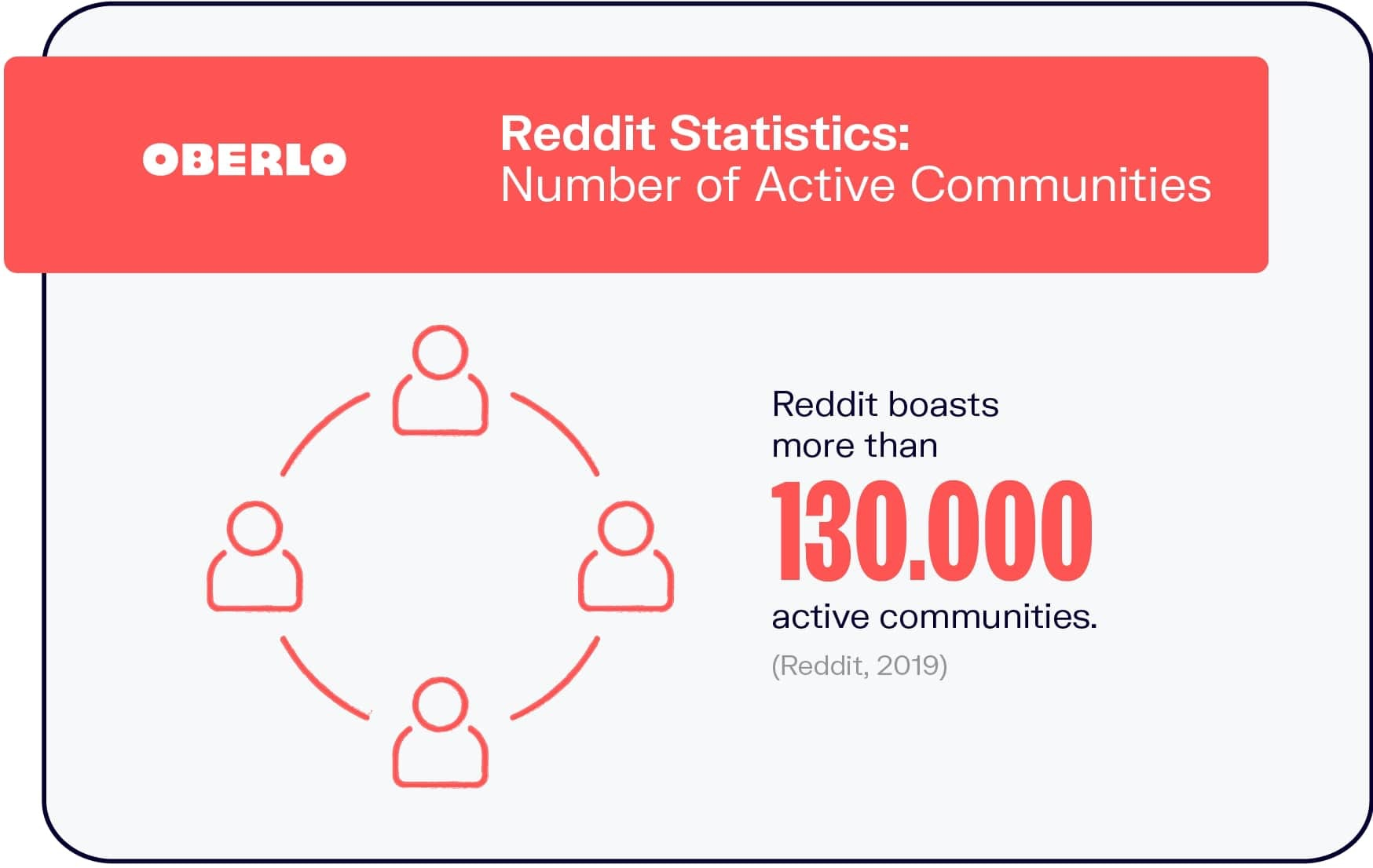 Reddit Statistics: Number of Active Communities