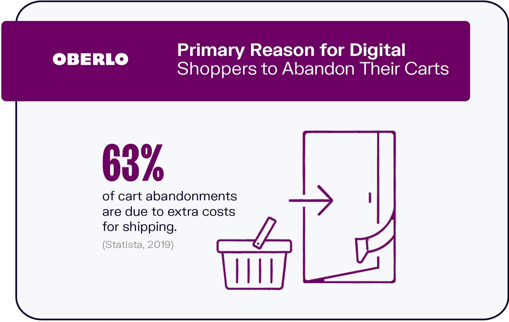 Primary Reason for Online Shoppers to Abandon Their Carts