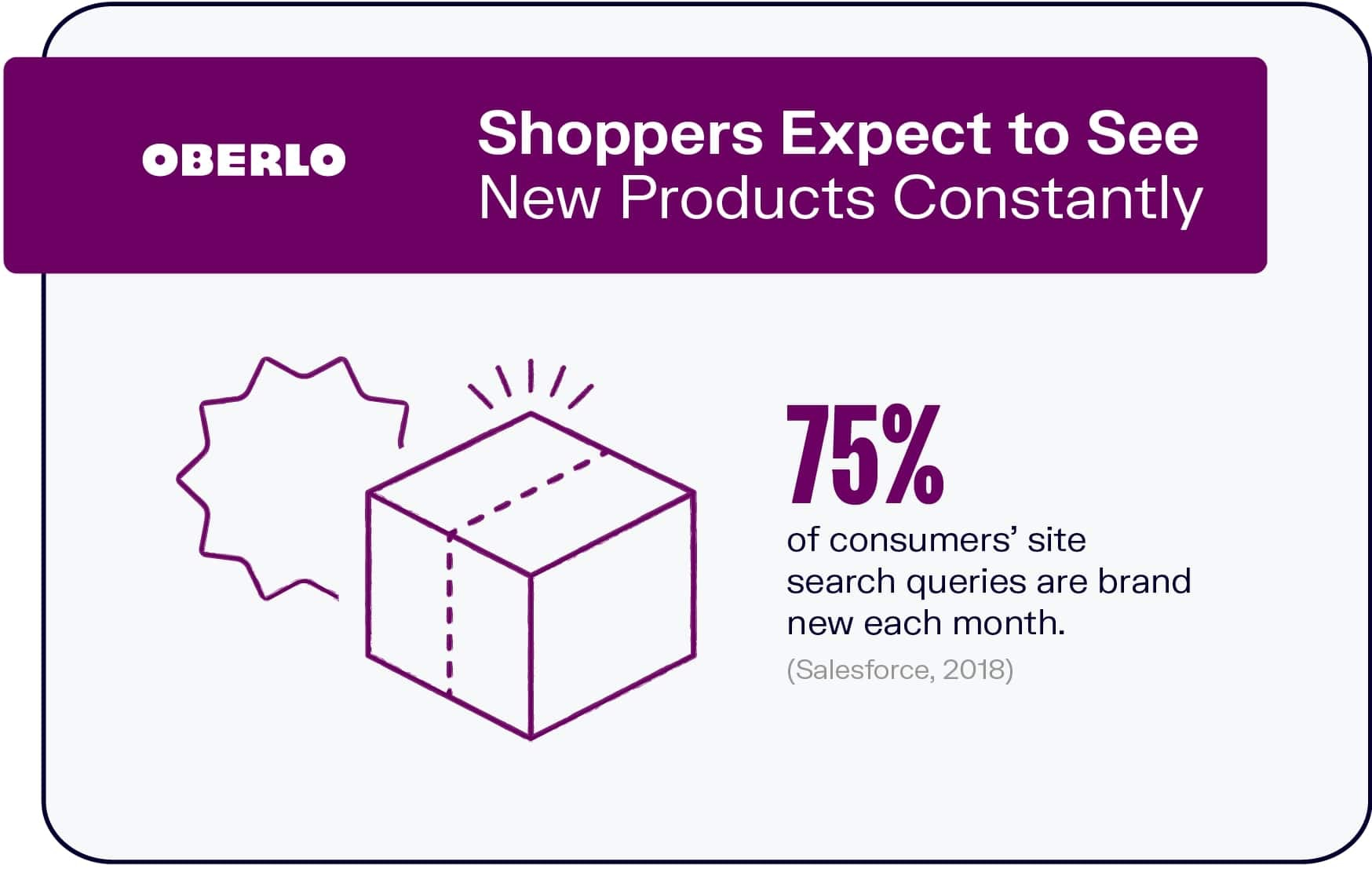 Shoppers Expect to See New Products Constantly