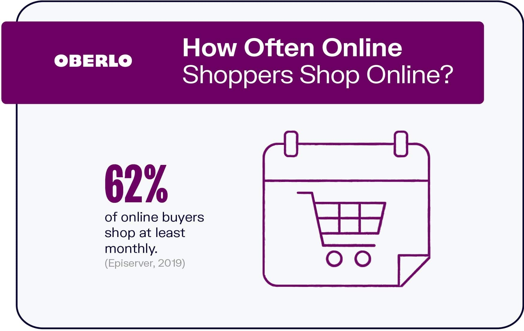 How Often Do People Shop Online?