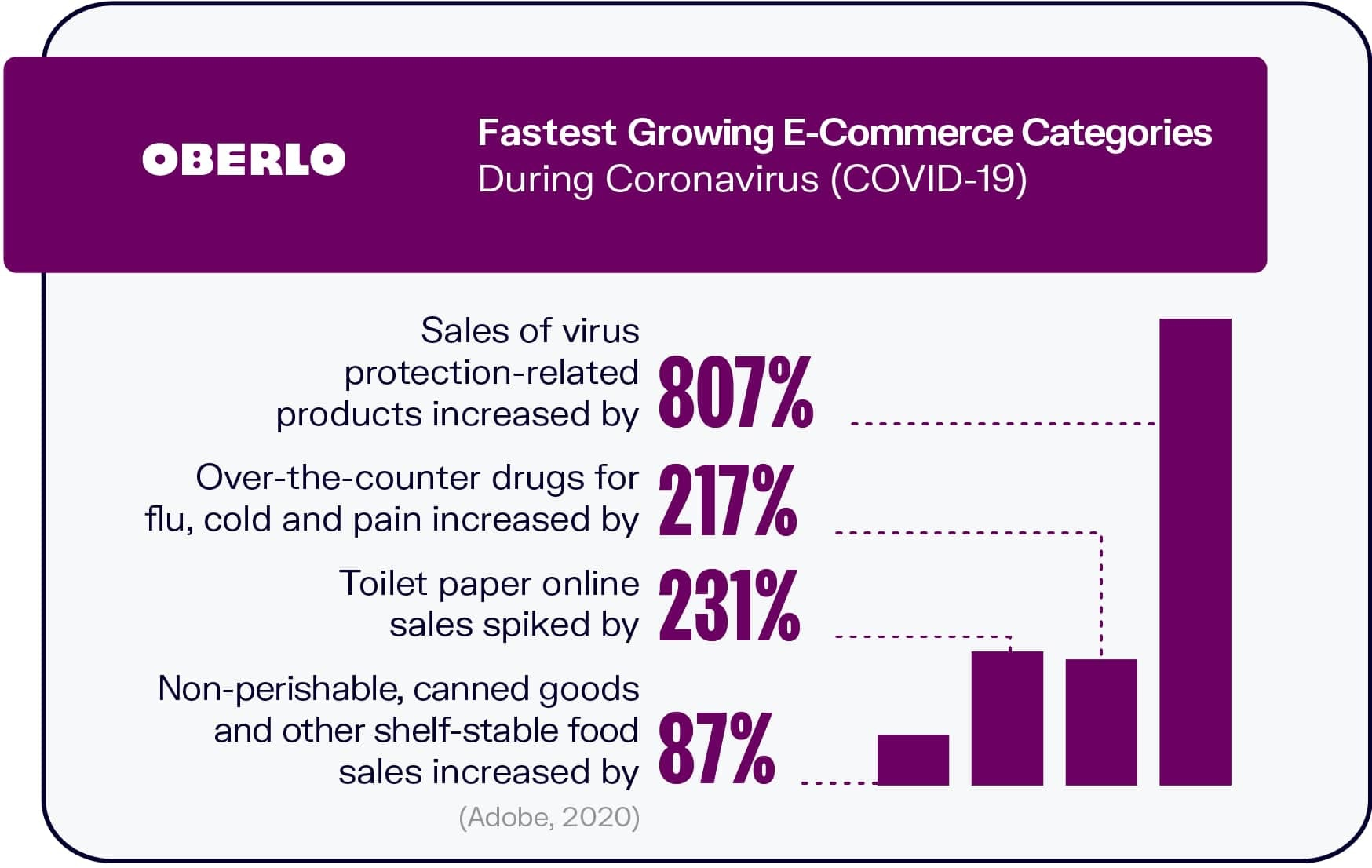 Fastest Growing Ecommerce Categories During Coronavirus (COVID-19)