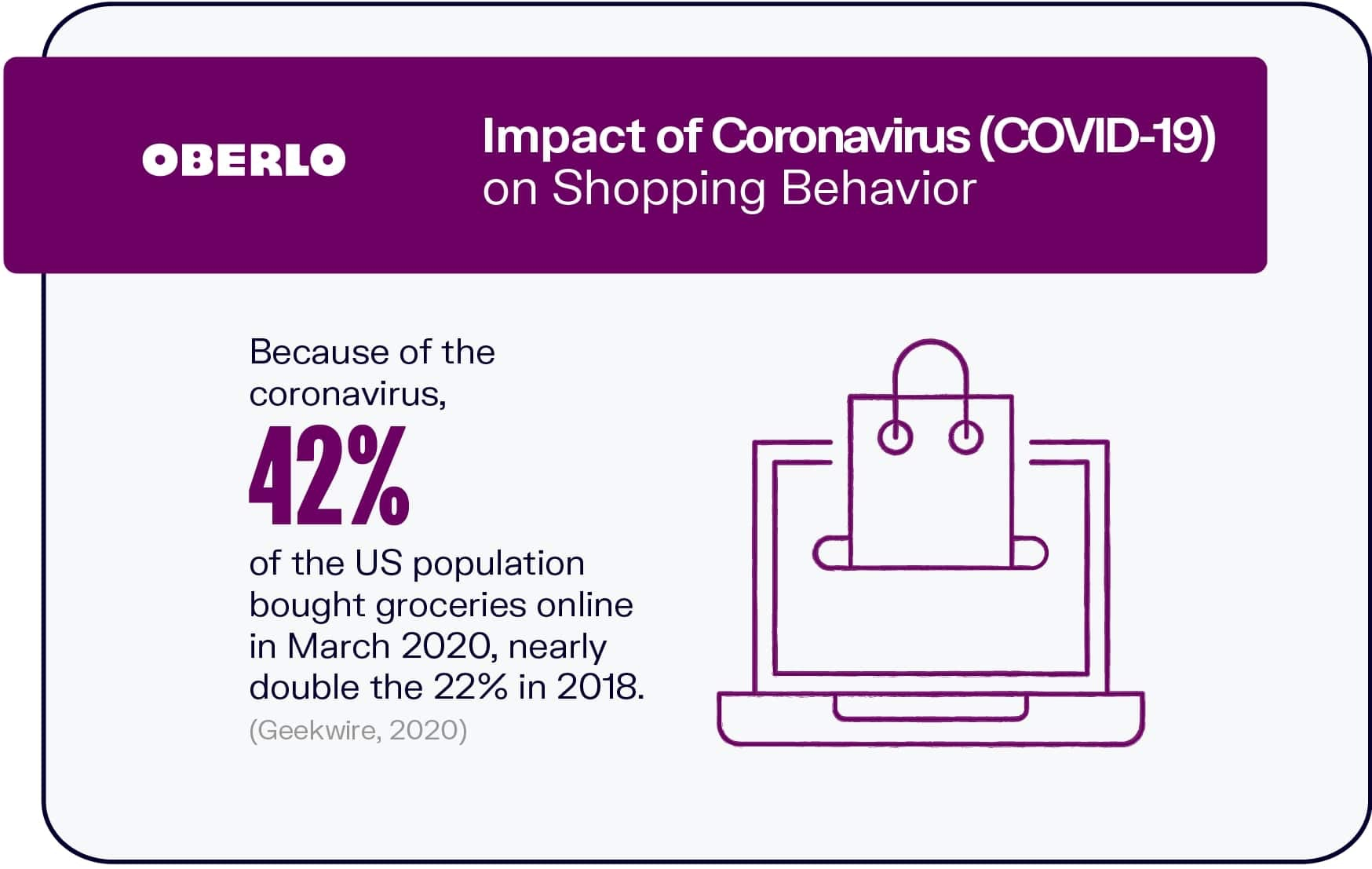 Impact of Coronavirus (COVID-19) on Shopping Behavior