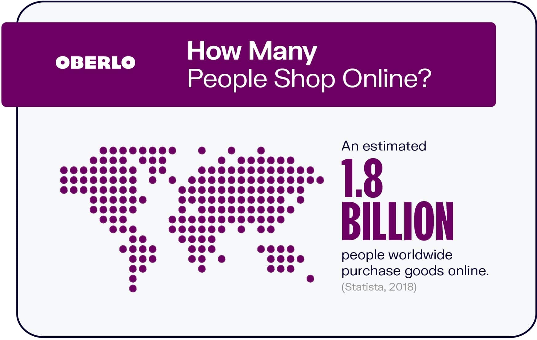 How Many People Shop Online?