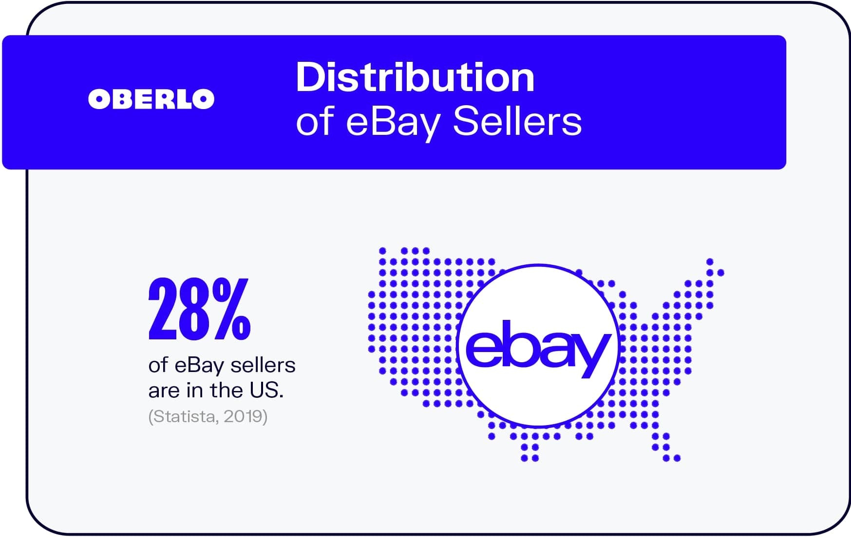 Distribution of eBay Sellers