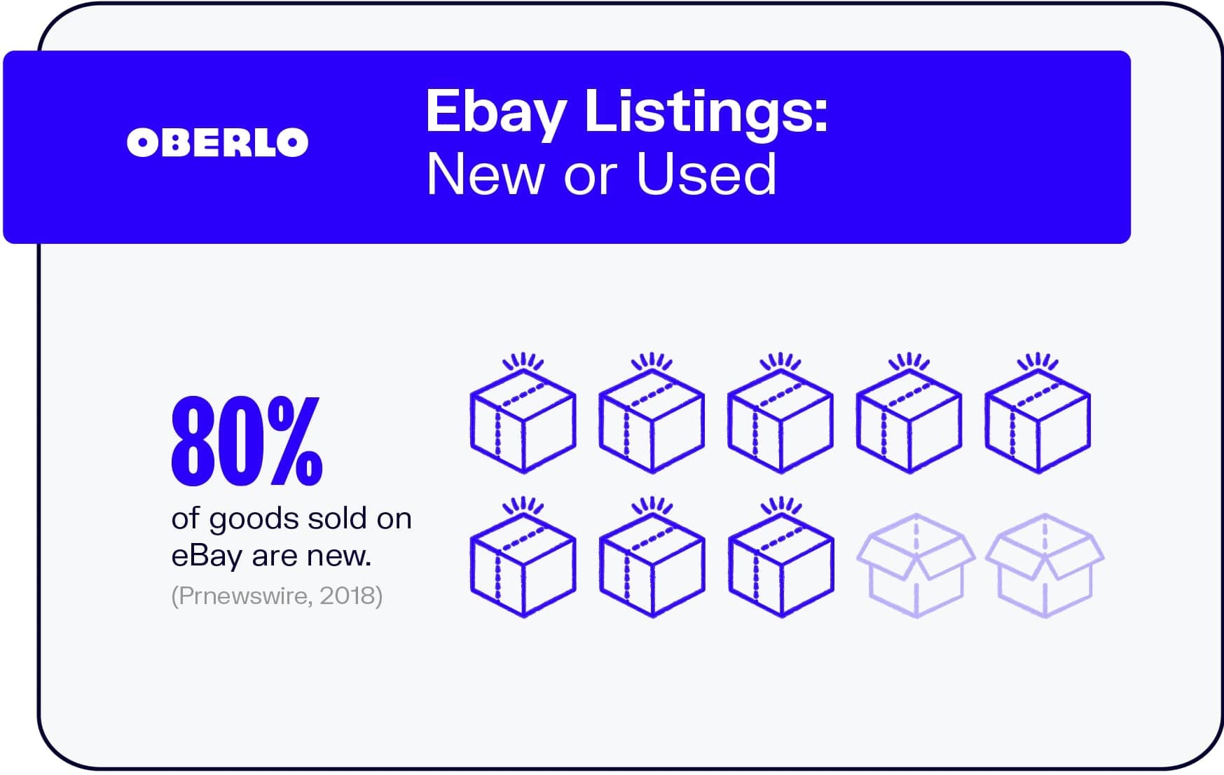 Ebay Listings: New or Used