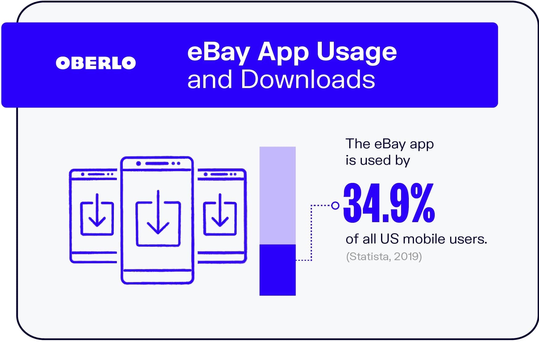 eBay App Usage and Downloads