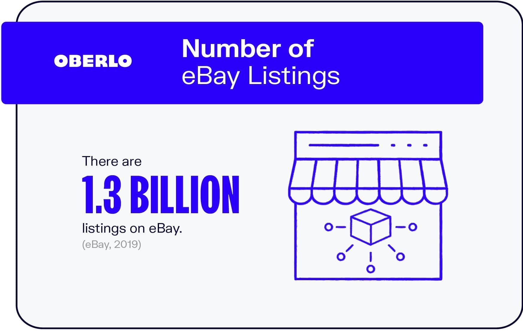 Number of eBay Listings