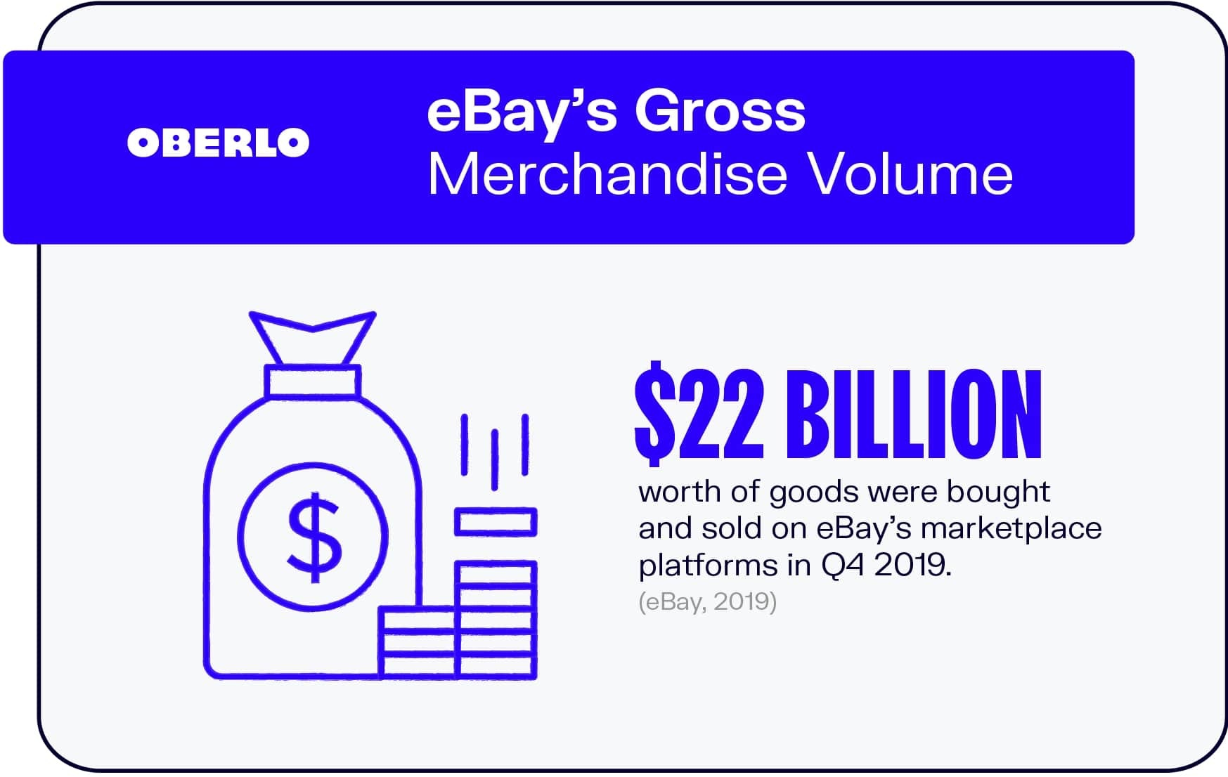 eBay's Gross Merchandise Volume