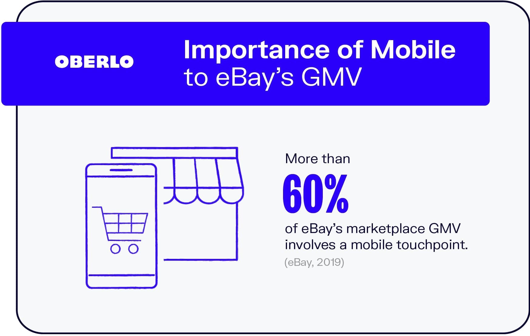Importance of Mobile to eBay's GMV