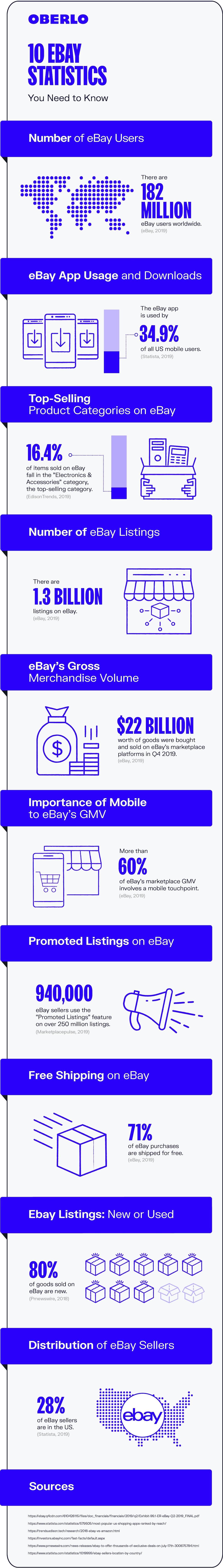 eBay Statistics 2020