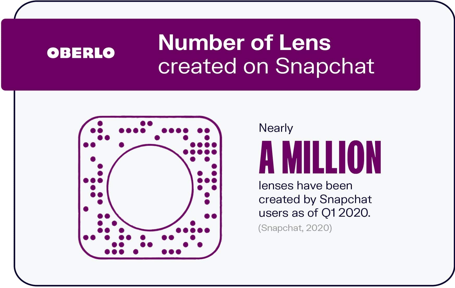 Number of Lenses Created on Snapchat