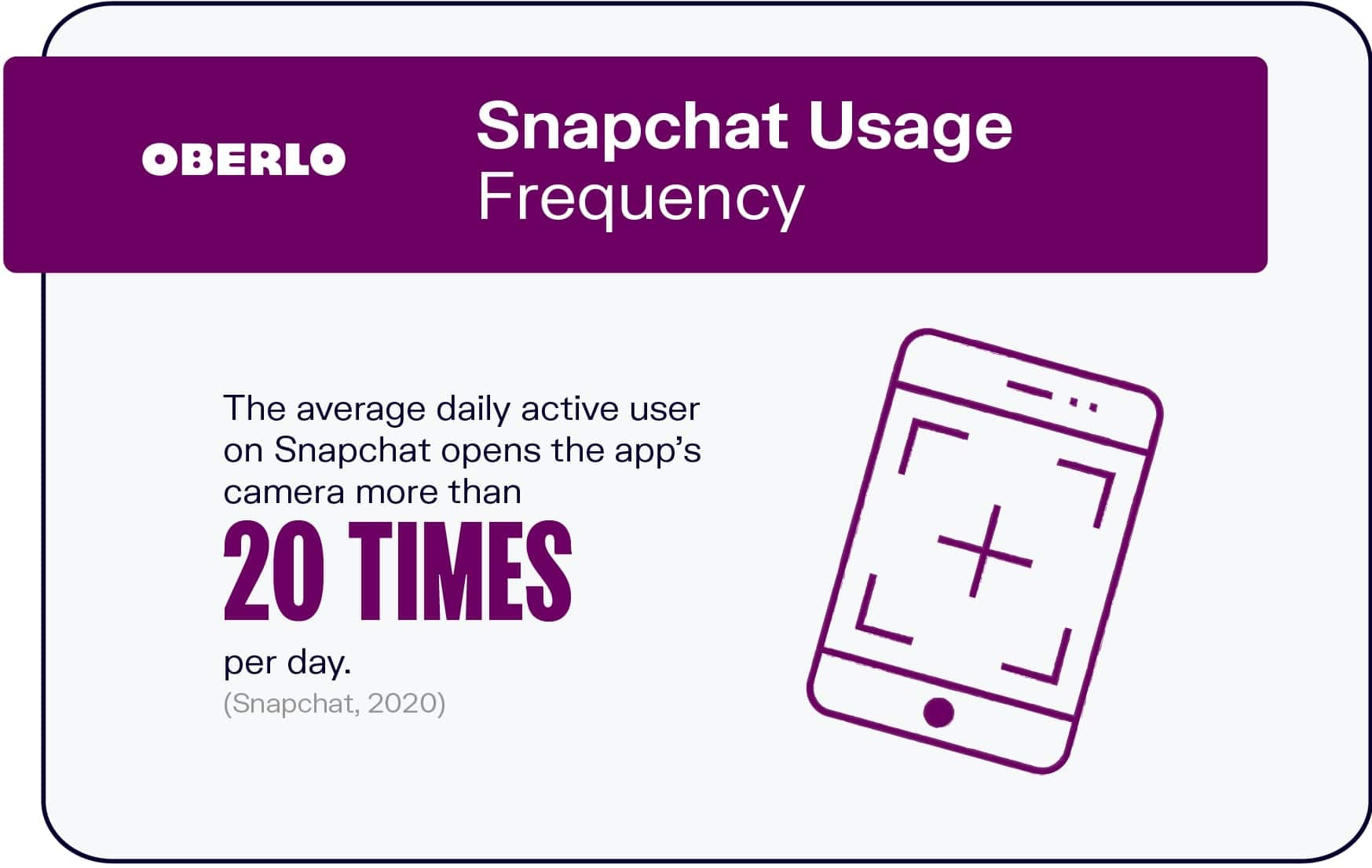Snapchat Usage Frequency