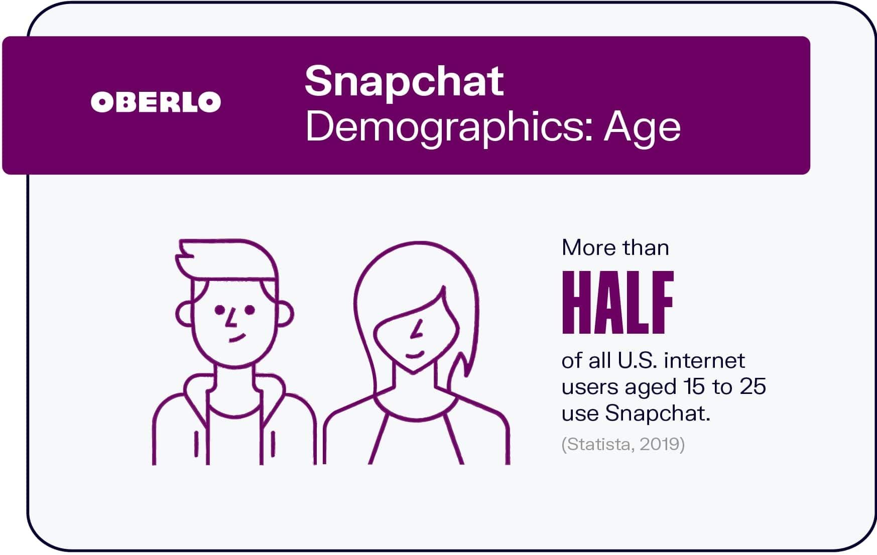 Snapchat Demographics: Age