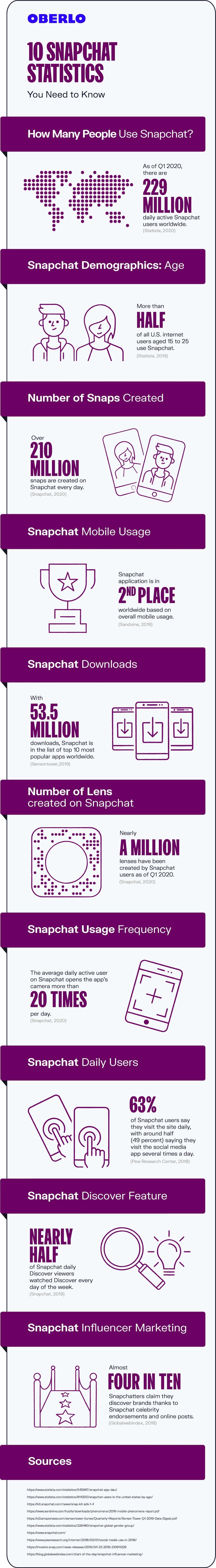 snapchat statistics 2020