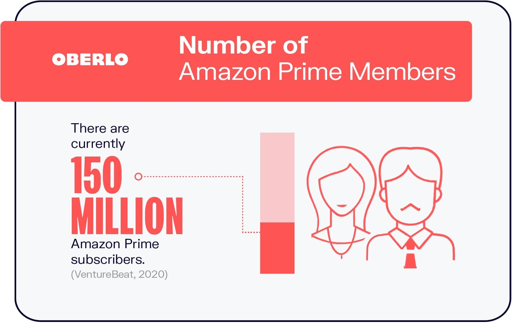 Number of Amazon Prime Members