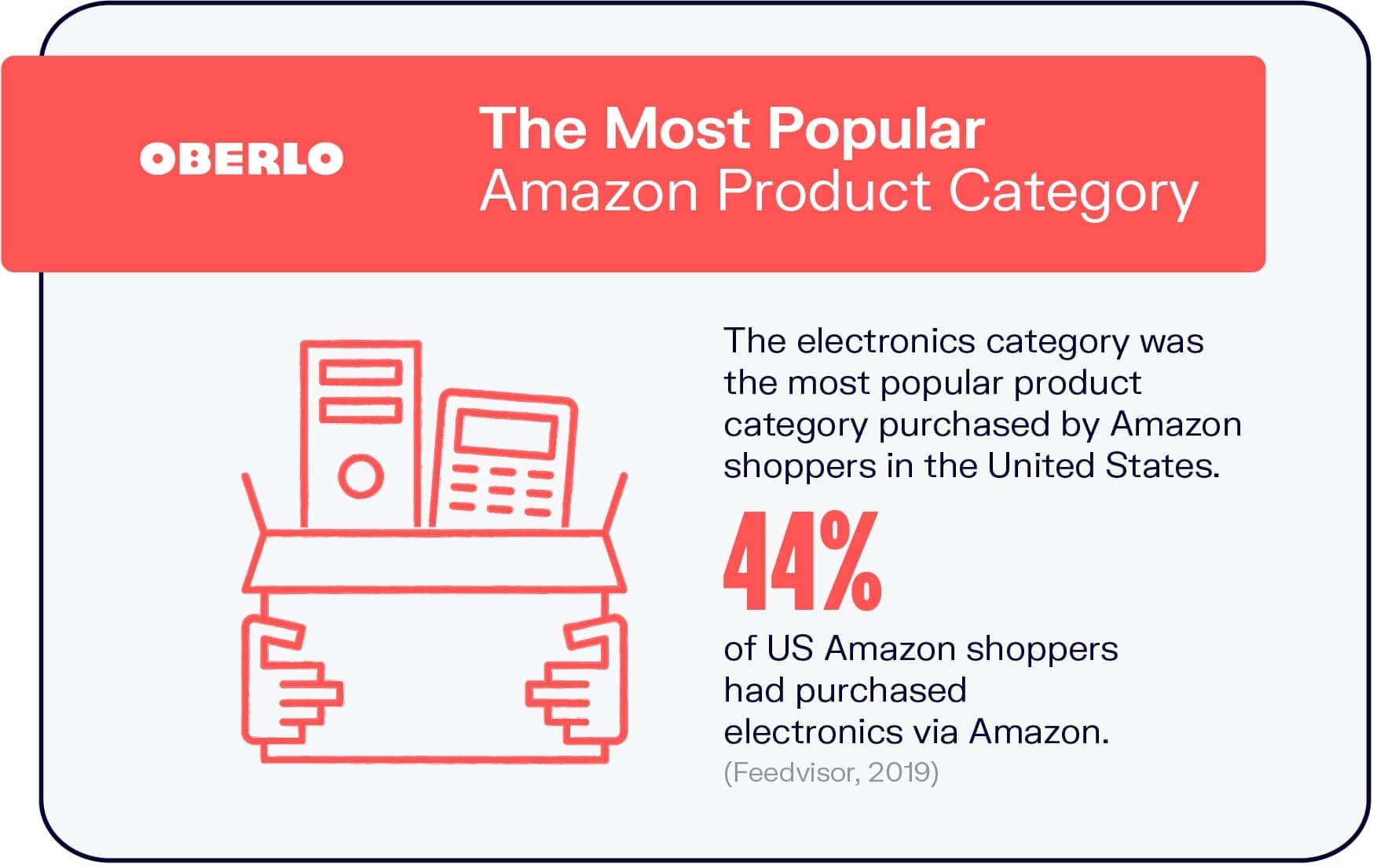 The Most Popular Amazon Product Category