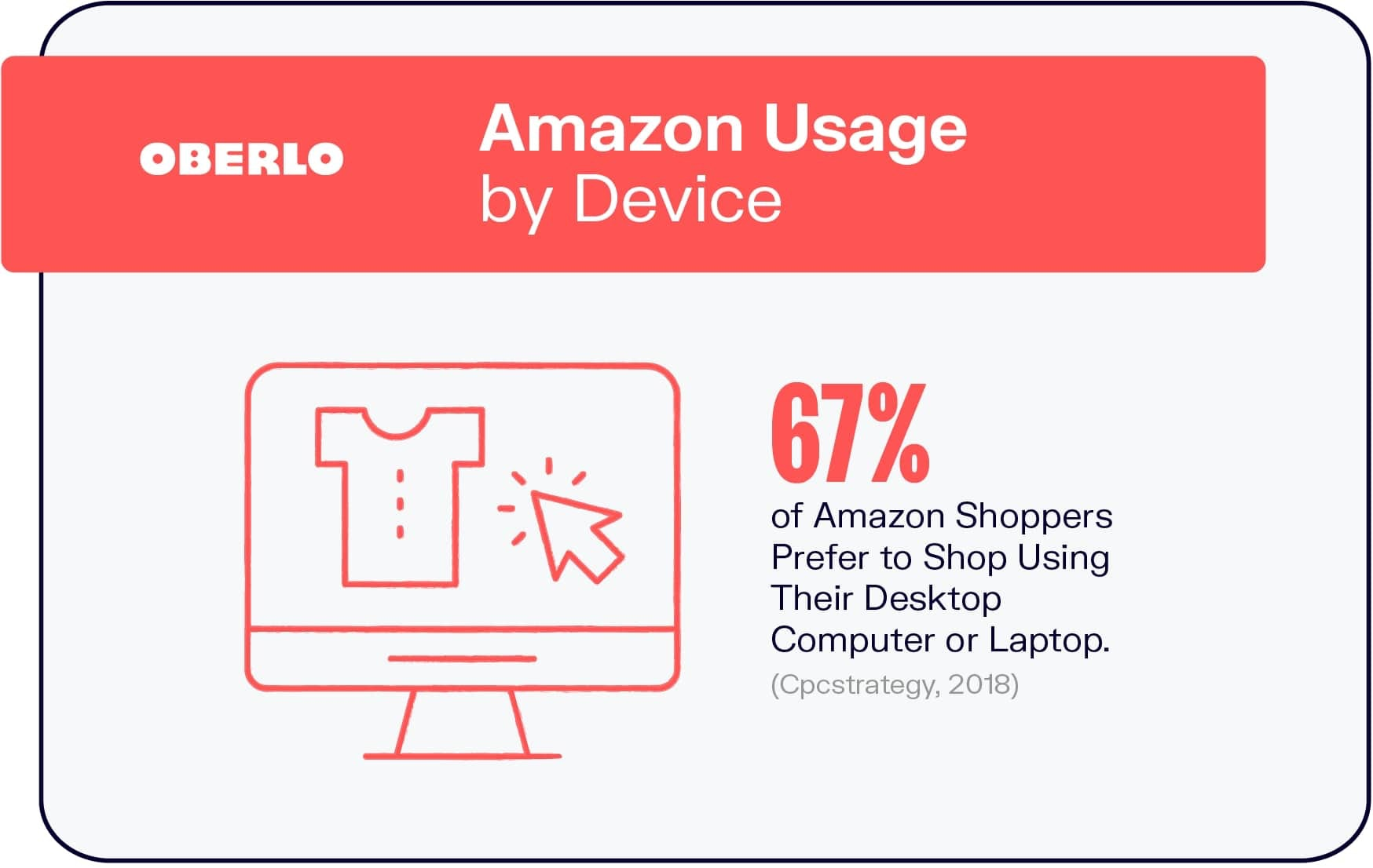 Amazon Usage by Device