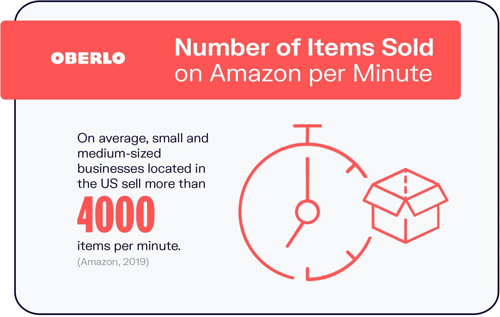 Number of Items Sold on Amazon per Minute